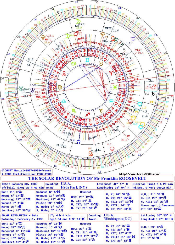Astrology Of Third Millennium Presentation Charts Of Solar Revolution